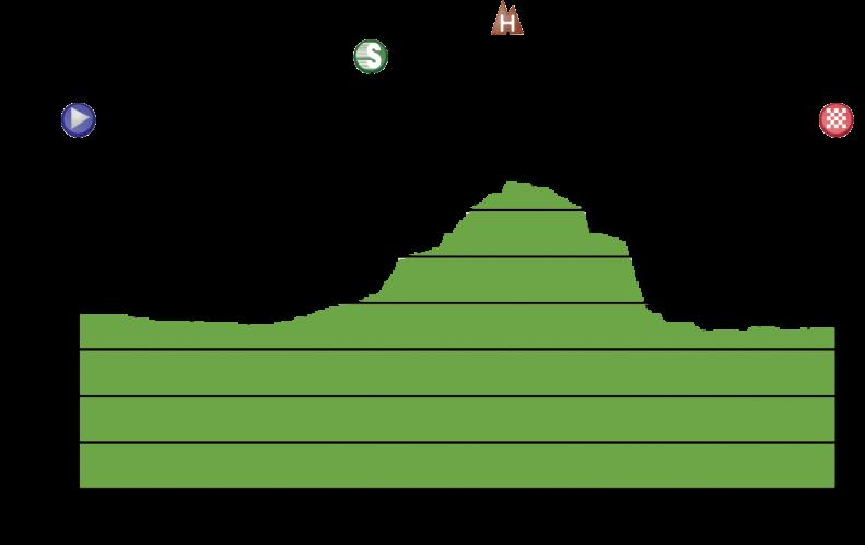 Tappa: 3 - 24 Luglio: Duoba - Guide, 133.00 km